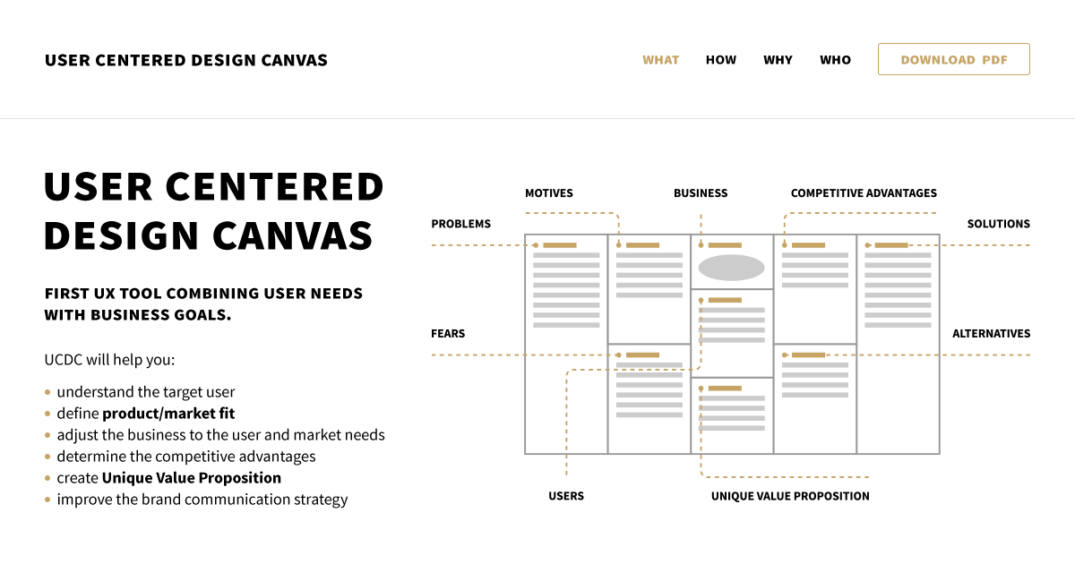 User Centered Design Canvas First Ux Tool Combining User